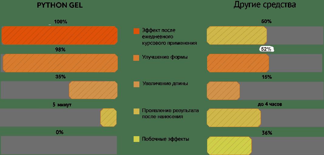 Преимущества препарата Python Gel перед другими средствами